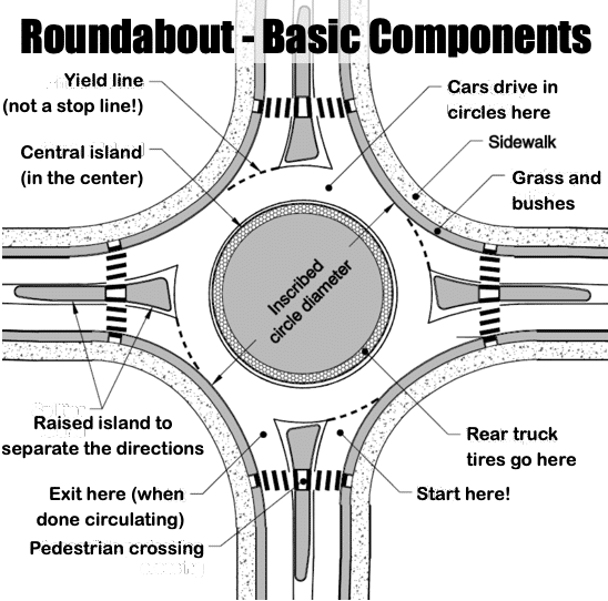 What's Up With All The Roundabouts?!?