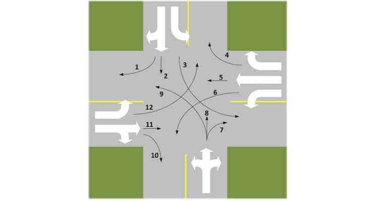 Congested Intersections